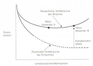 Richard Koch Kosten der Komplexität